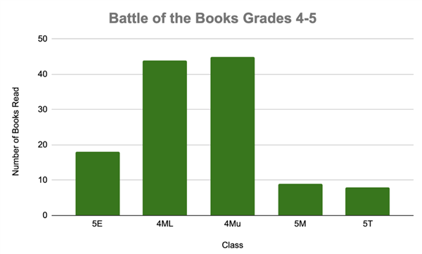 Battle of the Books Continues for 4th and 5th Graders